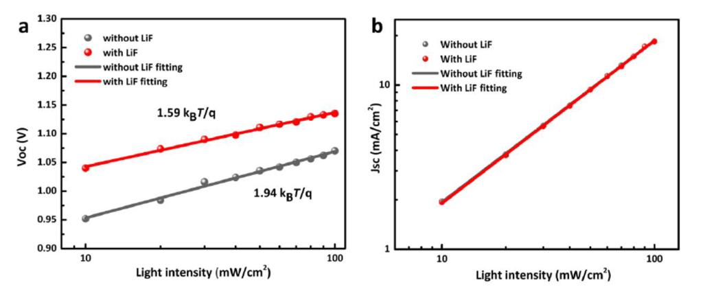 The relationship between Jsc and light intensity