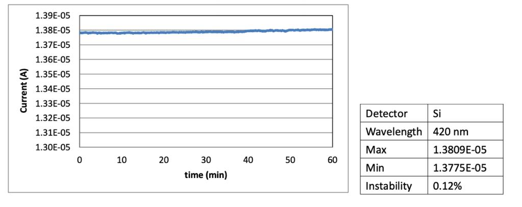 The light intensity instability of SG-O CIS/ALS/Light-Sensor wafer tester at 420nm.