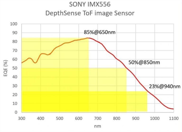 EQE Quantum Efficiency Sony IMX556