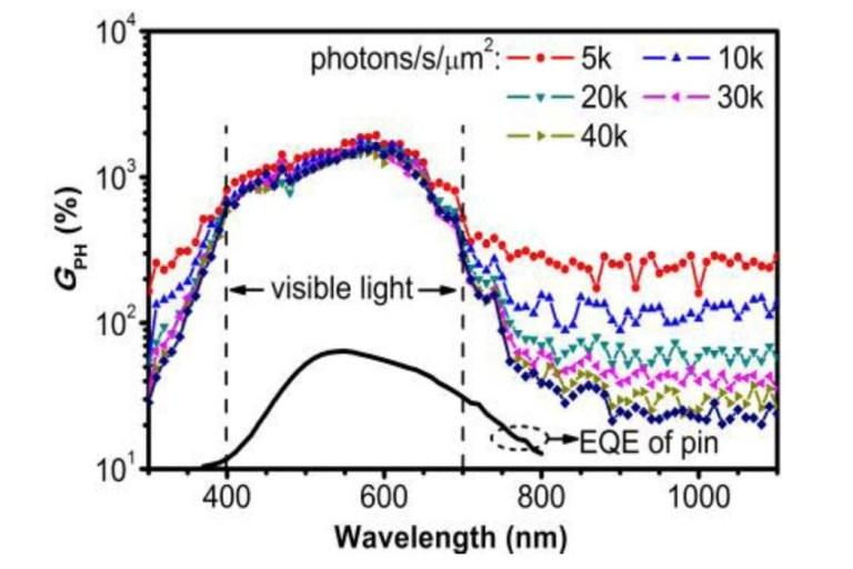 Advanced PhotoDetector-Quantum Efficiency System