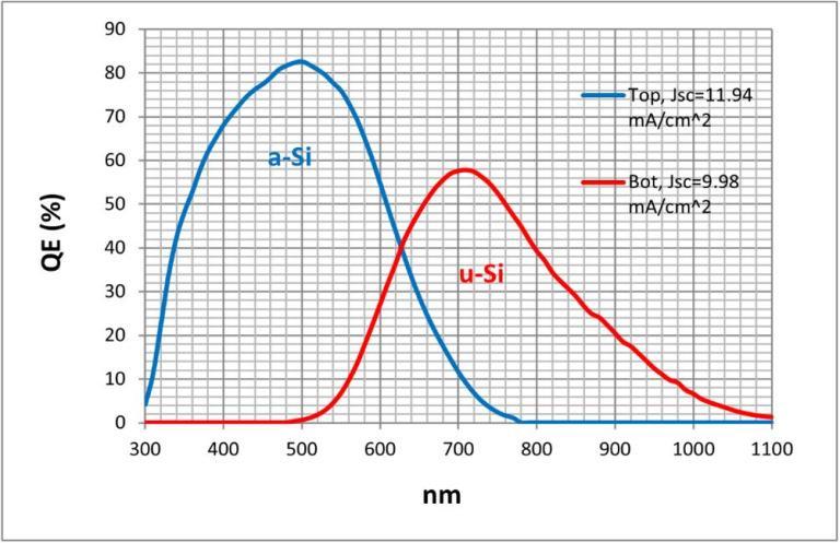 非晶矽-微晶矽堆疊型矽薄膜太陽能電池量子效率