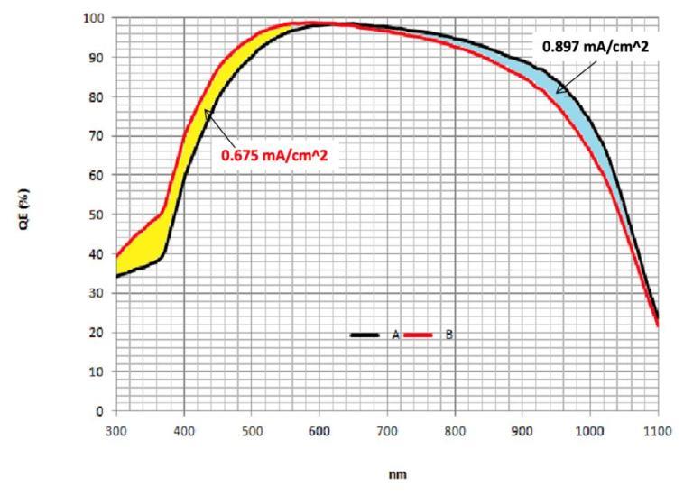 Quantum Efficiency Solar Cell太陽能電池 量子效率