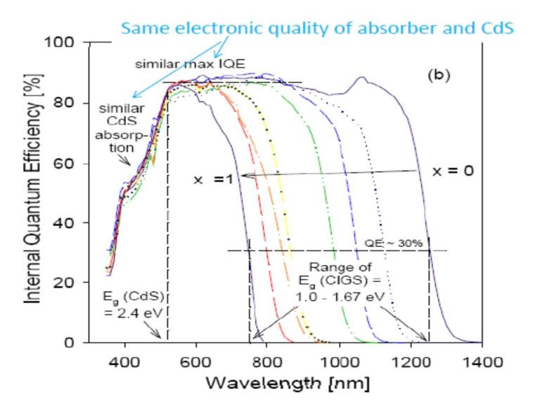Quantum Efficiency 鎵成分 量子效率光譜