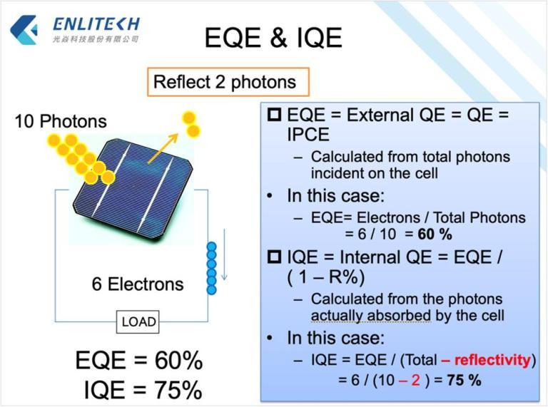 Quantum Efficiency 量子效率定義 EQE IQE