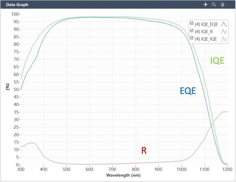 Si 太陽能電池 外部量子效率EQE 內部量子效率IQE 反射率R