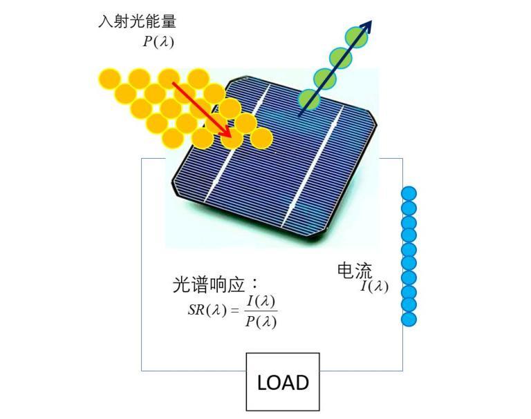 Solar Cell Quantum Efficiency 太阳能电池 量子效率光谱响应 IPCE原理 QE