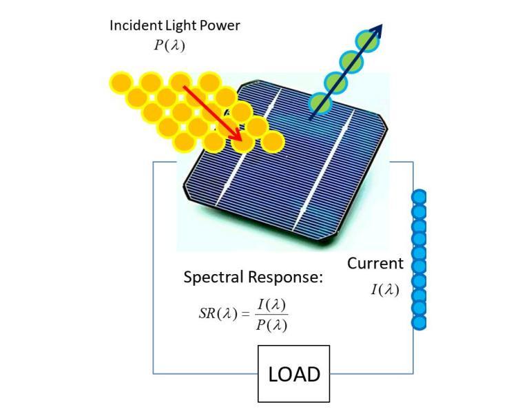 Solar Cell Quantum Efficiency Spectral Response IPCE QE