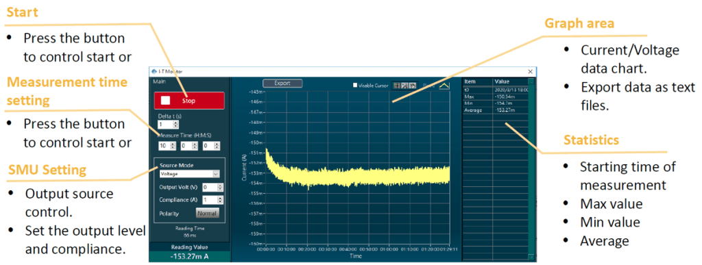 IV (Current versus time) monitoring tool
