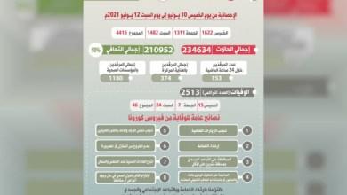 """صورة وكالة أنباء الإمارات – سلطنة عمان : 46 وفاة و4415 إصابة بفيروس """"كورونا"""" خلال ثلاثة أيام"""