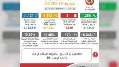 """صورة وكالة أنباء الإمارات – الكويت تسجل 1512 إصابة جديدة بفيروس """"كورونا"""" و3 وفيات"""