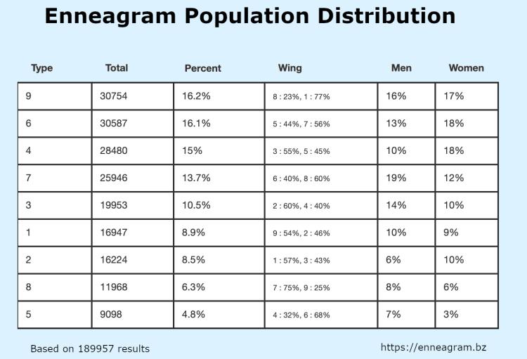 Enneagram population distribution table
