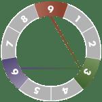 ennegram-diagram-3
