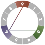 ennegram-diagram-6