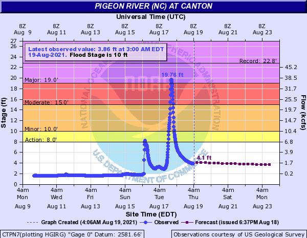 Pigeon River near Canton, NC following Tropical Depression Fred