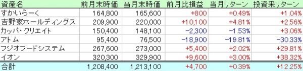 2021年3月の投資実績・個別株(特定口座)