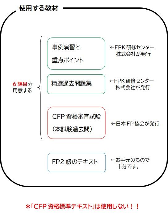 CFPの試験勉強で用意する教材