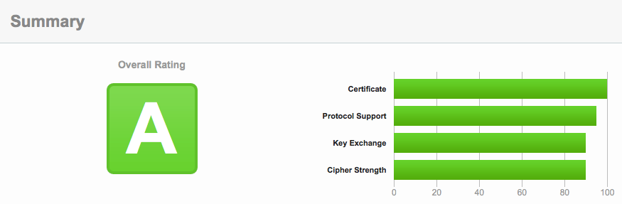 Screenshot of the SSL certificate scorecard, with an overall rating of A.