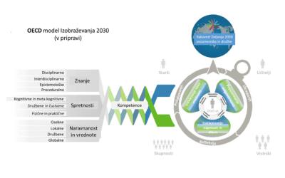 Prihodnost izobraževanja in spretnosti – pogled OECD