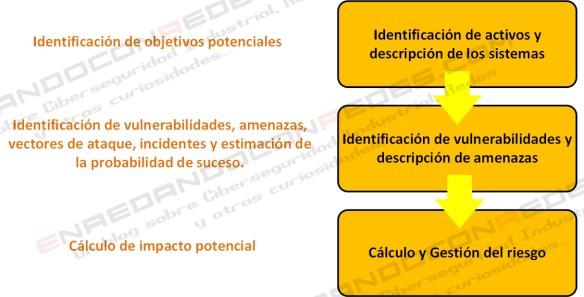 Proceso de evaluación de riesgos v2