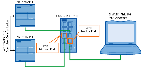 SIEMENS_Port_Mirroring_01