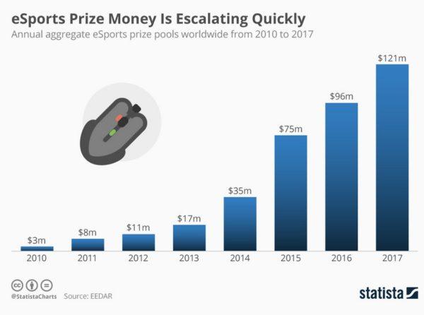 aumento de premios en dinero esports