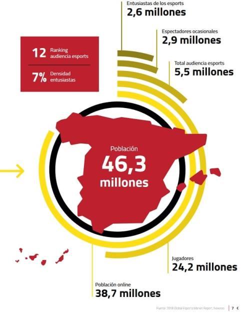 jugadores y audiencia entusiastas esports en España