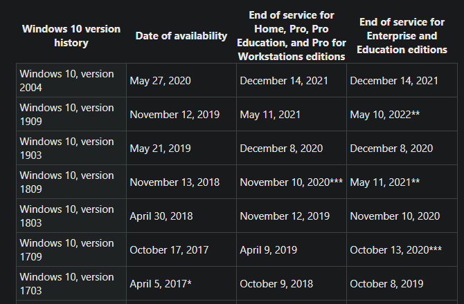 Windows 10 Versions End of Support