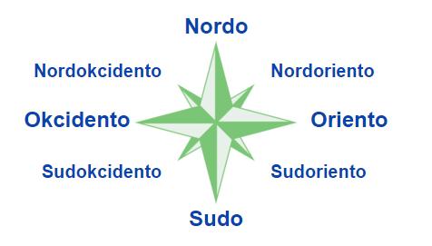 kompasdirektoj