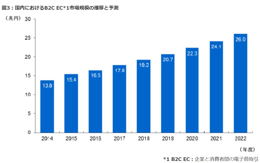 国内におけるB2C EC*1市場規模の推移と予測