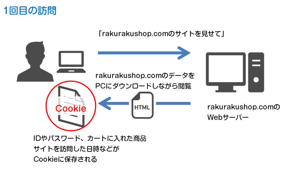 クッキー Cookieとは?Cookieの仕組み