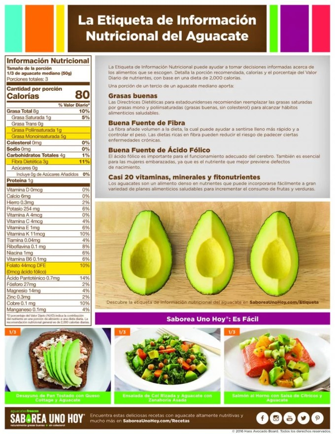 Infografía Valor Nutricional Aguacates Hass