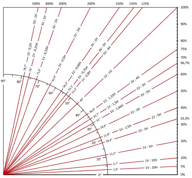 Nomenclatura De Taludes Grado Pendiente Y Porcentaje
