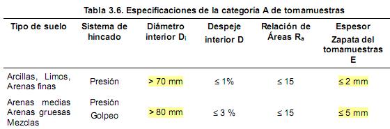 Especificaciones de los tomamuestras según el Código Técnico de la Edificación