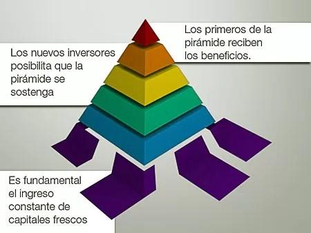 Las pirámides financieras de RD agrupan 12mil personas
