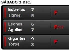 Los resultados de la pelota invernal dominicana