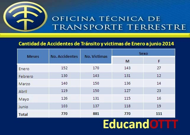 estadisticas accidentes en Republica Dominicana