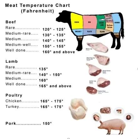 Temperatura carne