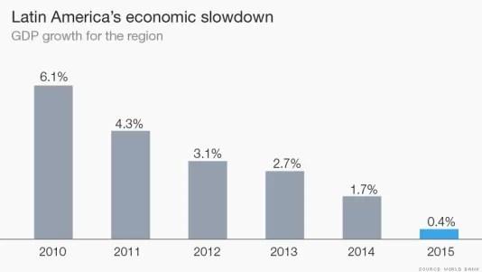 El crecimiento del Producto Interno Bruto de la región ha bajado de 6.1% en 2010, a 0.4%, según la previsión para 2015 hecha por el Banco Mundial.