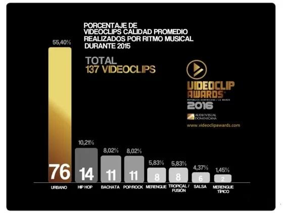 José Rafael Sosa presidirá jurado  de Videoclip Awards
