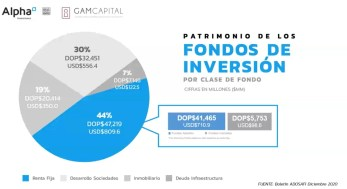 Fondos de inversiones