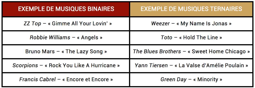 """Tableau d'exemples de morceaux binaires et ternaires pour l'article """"Le Shuffle : Un Essentiel de la Rythmique"""""""