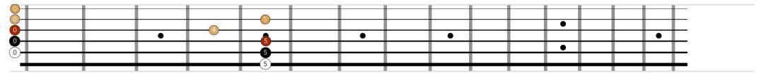 """Accordage de la guitare à partir des frettes pour l'article """"Les Harmoniques Naturelles & Artificielles"""""""