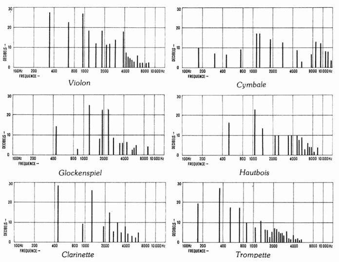 """Exemples de diagrammes harmoniques pour instruments différents pour l'article """"Les Harmoniques Naturelles & Artificielles"""""""