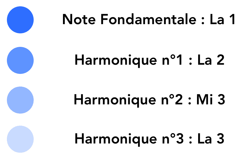 """Indication textuelle des harmoniques à partir d'une note fondamentale pour l'article """"Les Harmoniques Naturelles & Artificielles"""""""