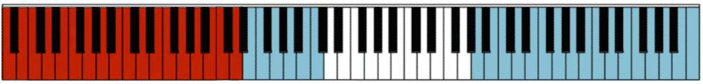 """Plage de notes jouées en bleu en Clé de Sol pour l'article """"Comment Développer Le Déchiffrage Au Piano 1/2"""""""