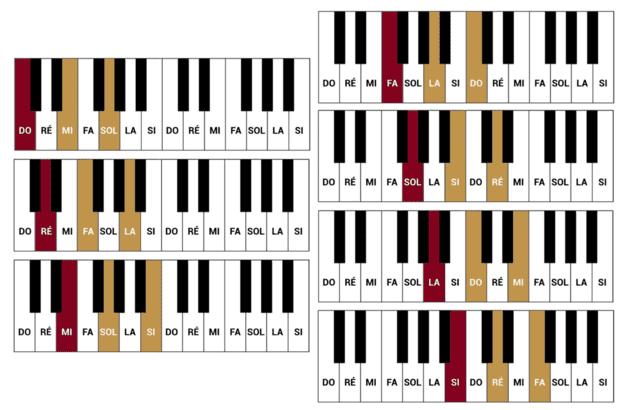"""Ordre d'apparition des accords issus de la gamme Majeure sur des claviers pour l'article """"Composer Un Accompagnement : Partie 1 : Trouver Des Accords"""""""