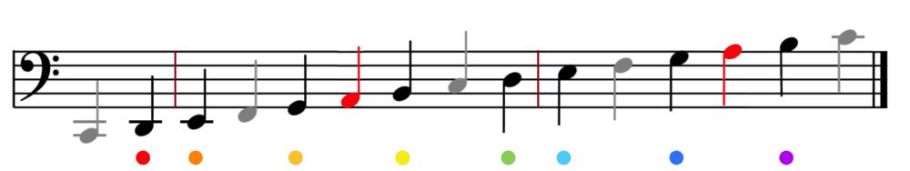"""Placement de toutes les notes de la gamme de Do en Clé de Fa sur une portée pour l'article """"Progresser Radicalement En Clé De Fa"""""""