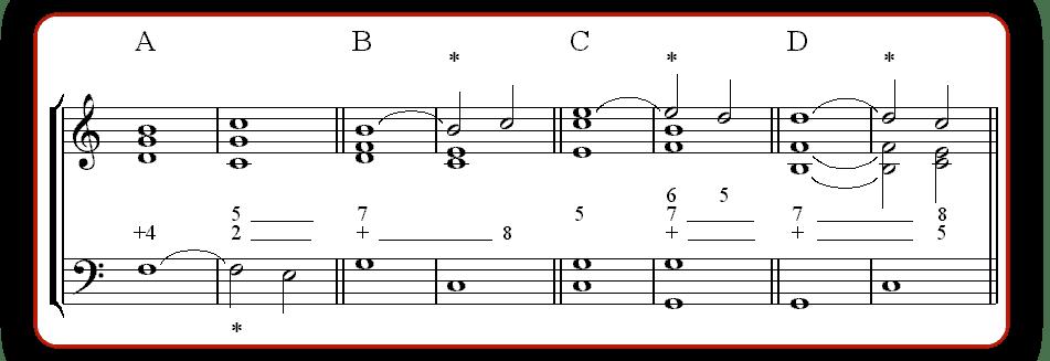 """Exemple d'une partition chiffrée pour l'article """"Composer Un Accompagnement : Partie 2 : Développer Au-Delà Des Accords"""""""