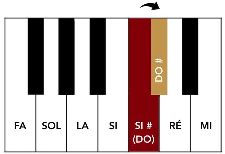 """Passage d'un Si dièse vers un Do dièse sur un clavier pour l'article """"Armure et Tonalité : Le Guide Complet"""""""