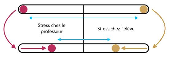 """Schéma de l'évolution du stress chez le professeur et chez l'élève pour l'article """"Savoir Gérer Ses Émotions En Musique"""""""